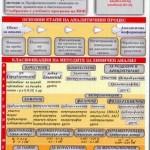 Аналитична химия – минисправочник